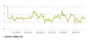 Börsenkurs-Entwicklung Bastei Lübbe AG
