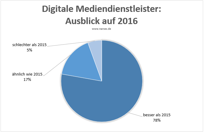 Digitale Mediendienstleister: Ausblick 2016
