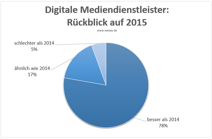 Digitale Mediendienstleister: Rückblick 2015