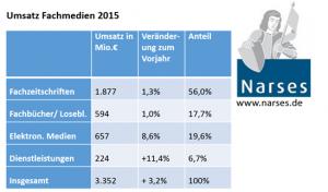 Fachpresse Statistik 2015