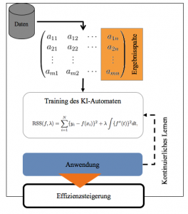 Grafik: Schematische Darstellung des KI-Prozesses