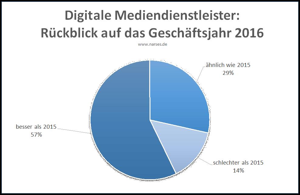 Diagramm: Ergebnis der Befragung unter digitalen Mediendienstleistern zum Rückblick auf das Geschäftsjahr 2016