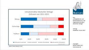 Grafik zur Umsatzstruktur deutscher Verlage