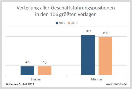 Verteilung der Geschäftsführungspositionen in den 106 größten Verlagen